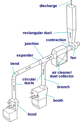 P additionally Sediagram also Constantvolsys additionally Ventiliation   Duct Design moreover Diner T Big. on fume hood exhaust system diagram